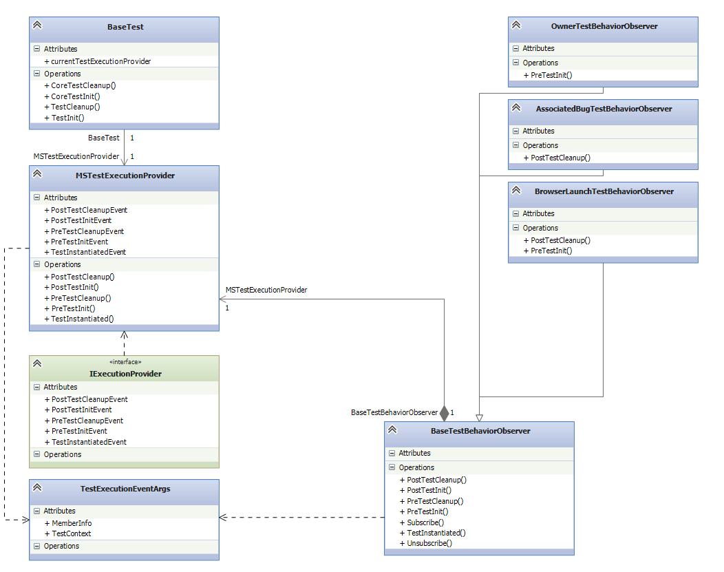Class Diagram Design Patterns
