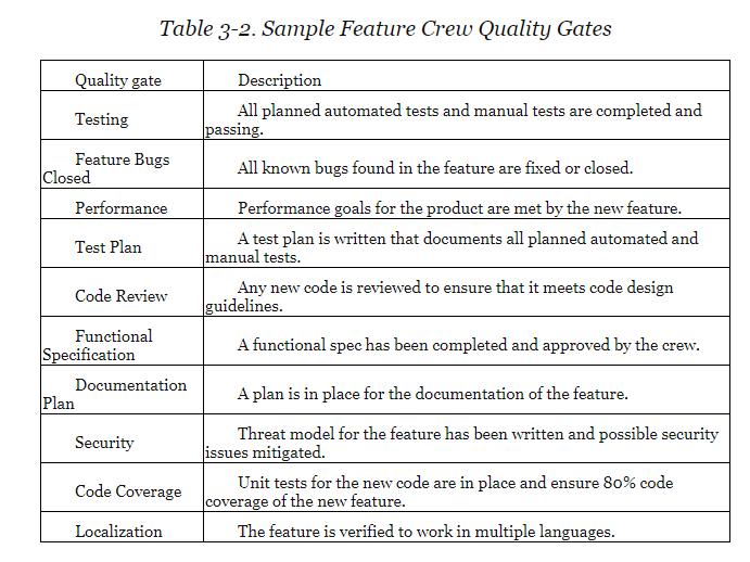 Microsoft Quality Gates