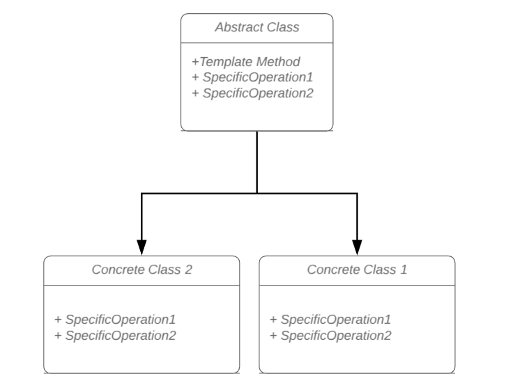 Template Method Design Pattern in Automated Testing
