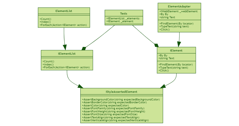 Composite Design Pattern in Automated Testing